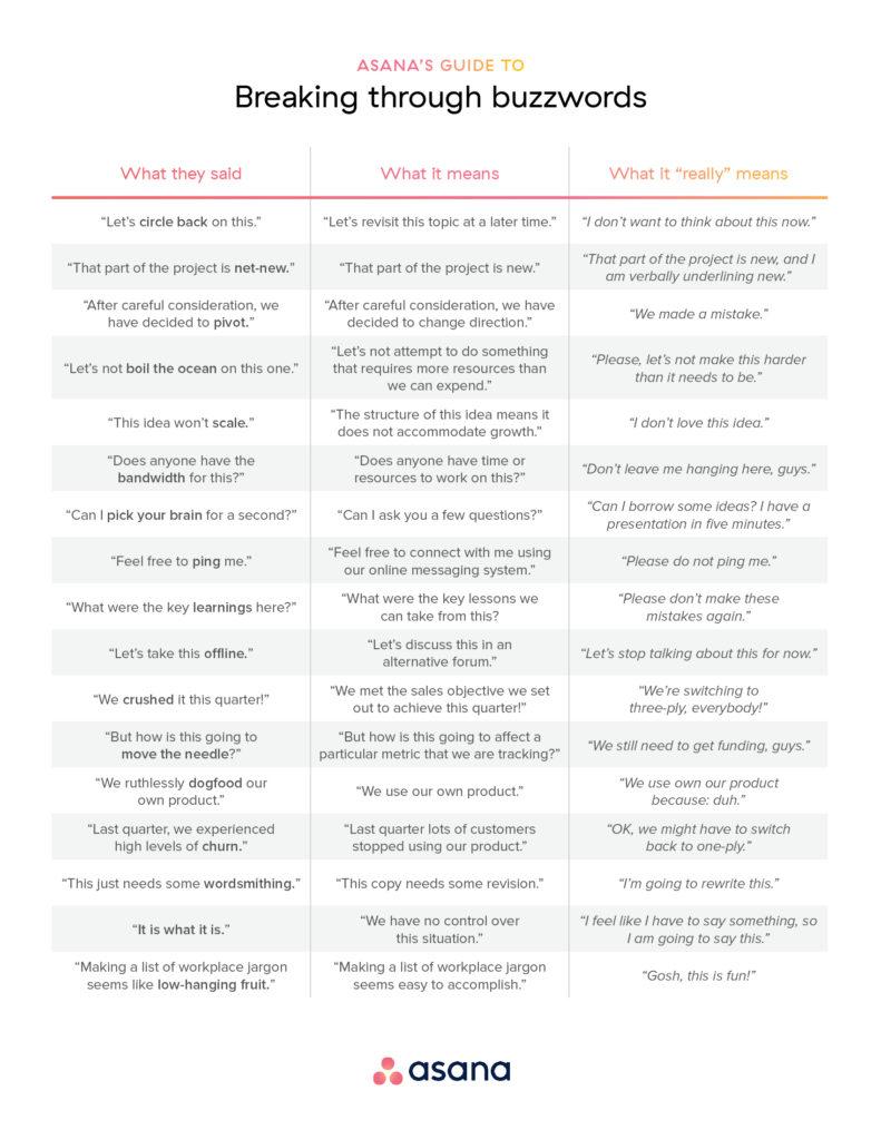 Asana's Jargon Cheat Sheet